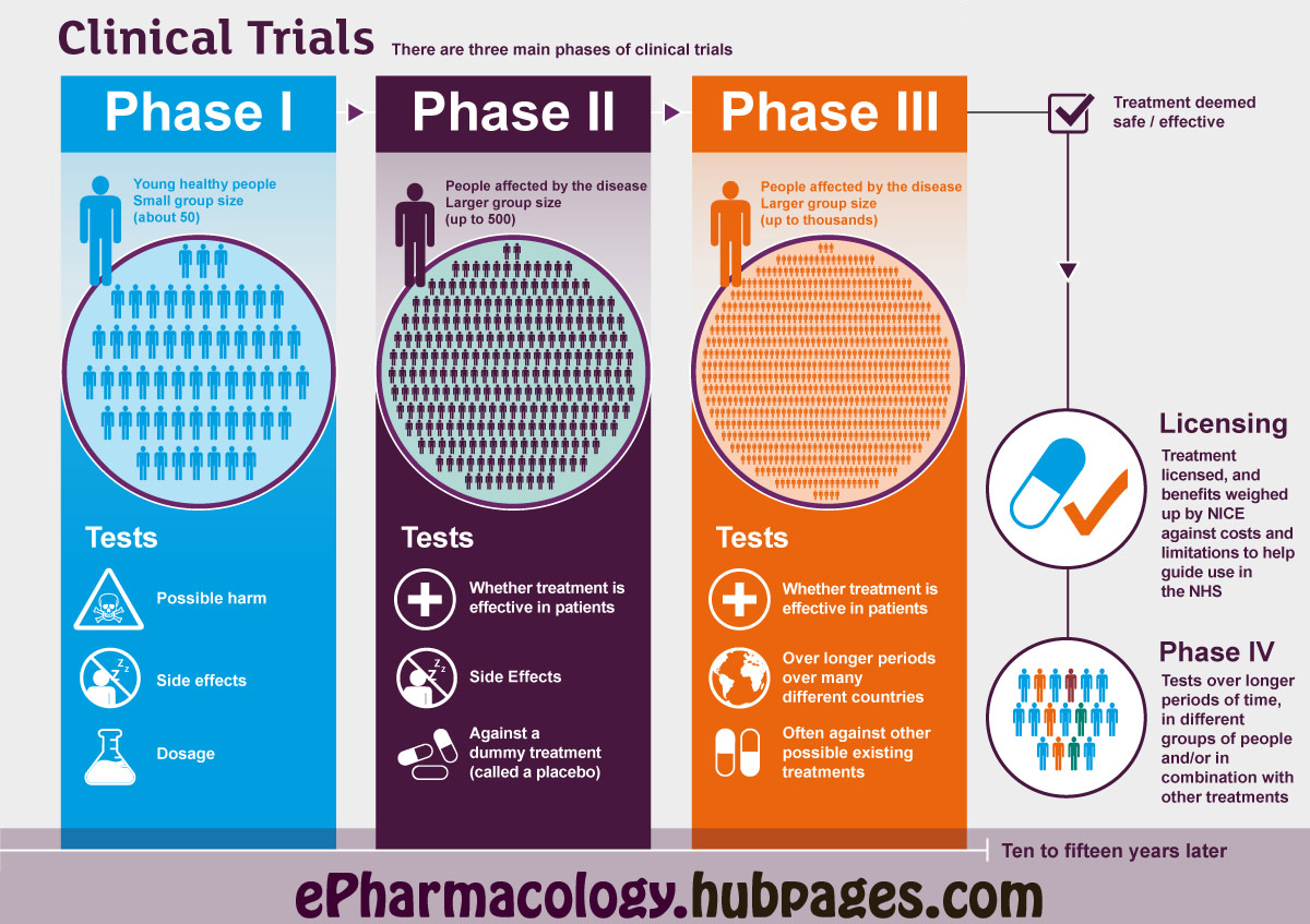 Different phases of clinical trials
