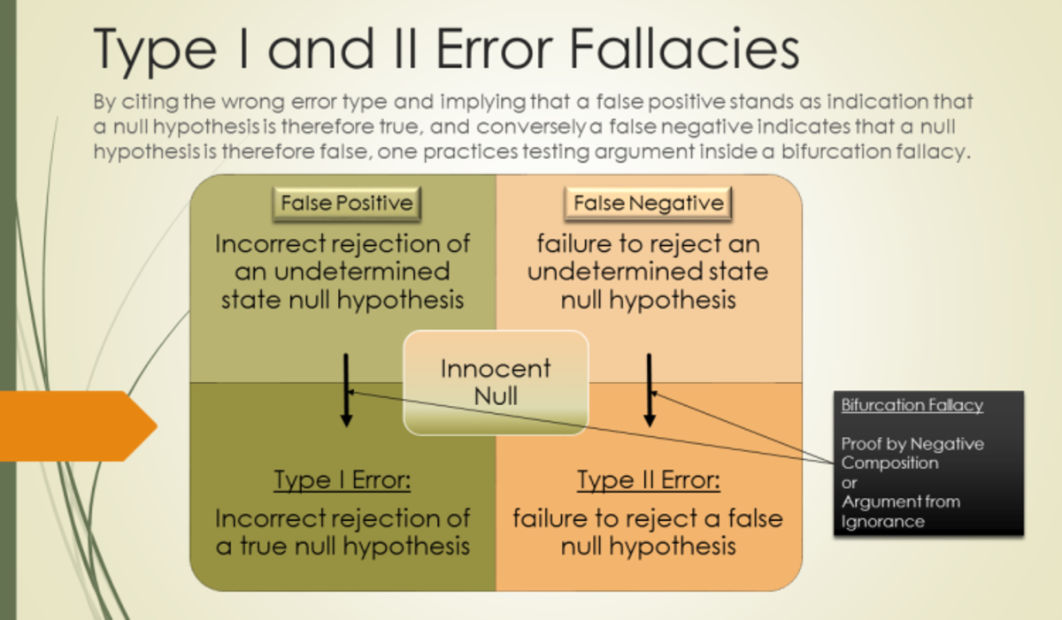 Errors that will lead to a false result!