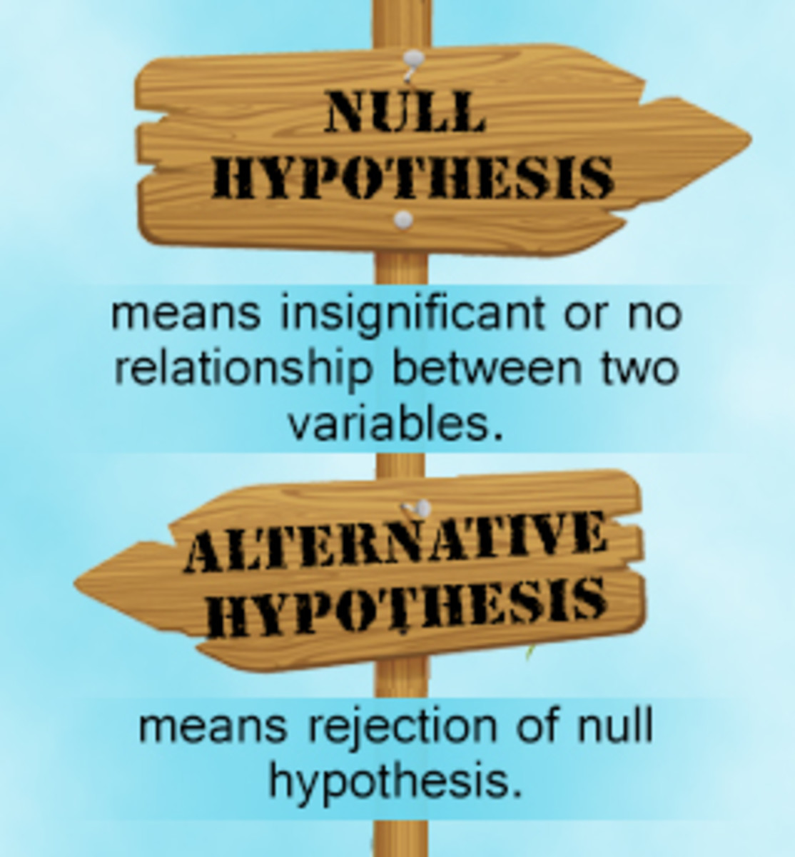 The null and alternative hypothesis