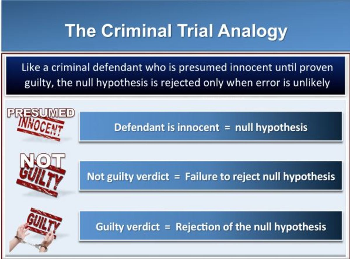 Null hypothesis explained using Criminal Trial!