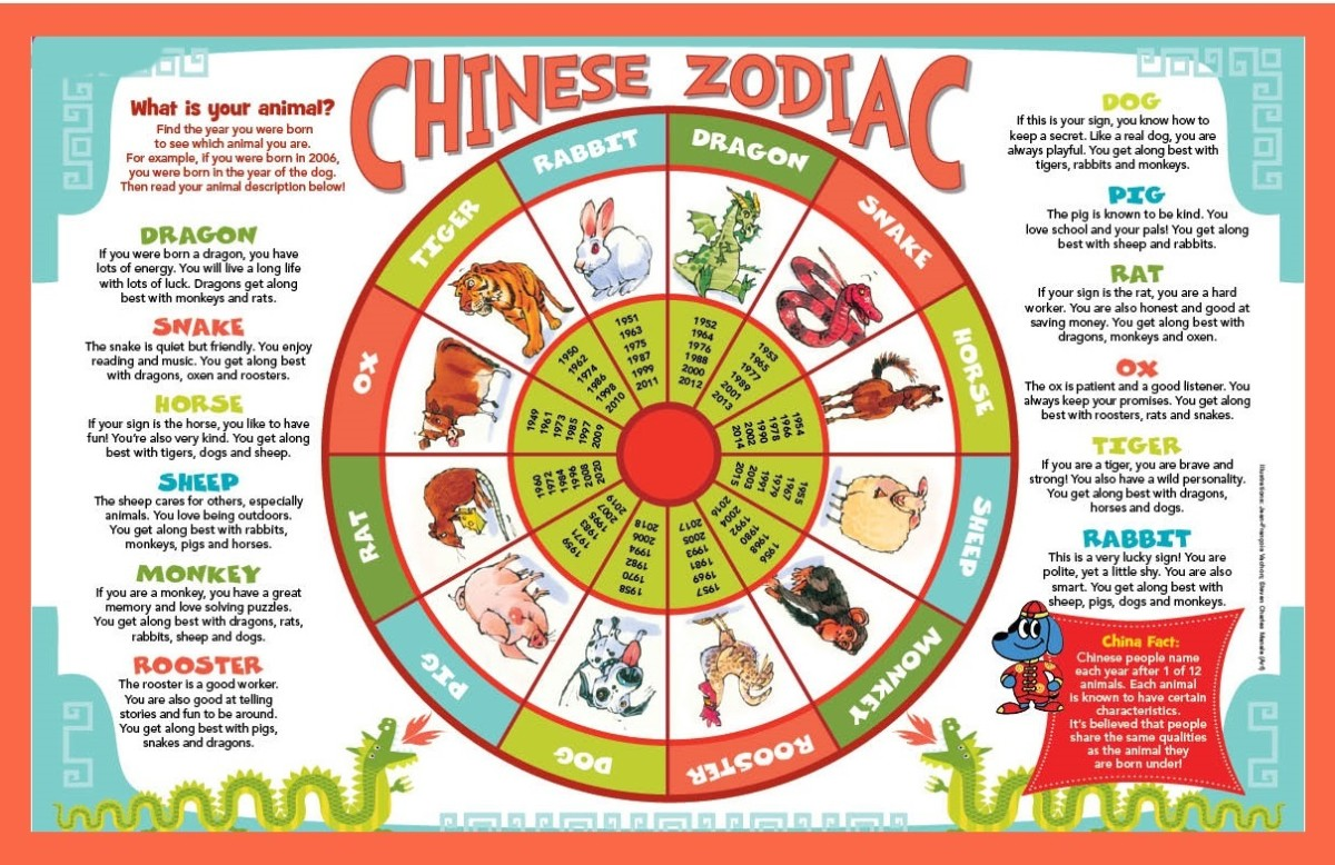 Different animals in the Chinese Zodiac and their characteristics