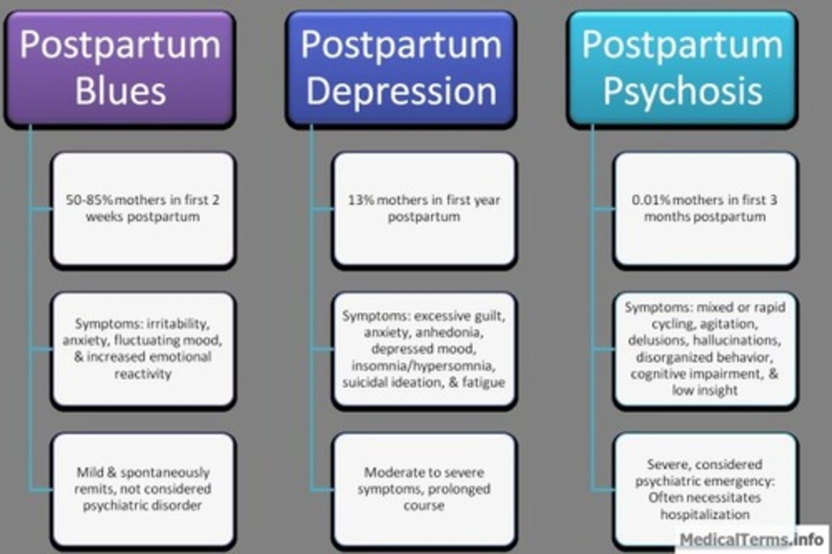 Differences between Postpartum Psychosis, Postpartum Depression and Baby Blues