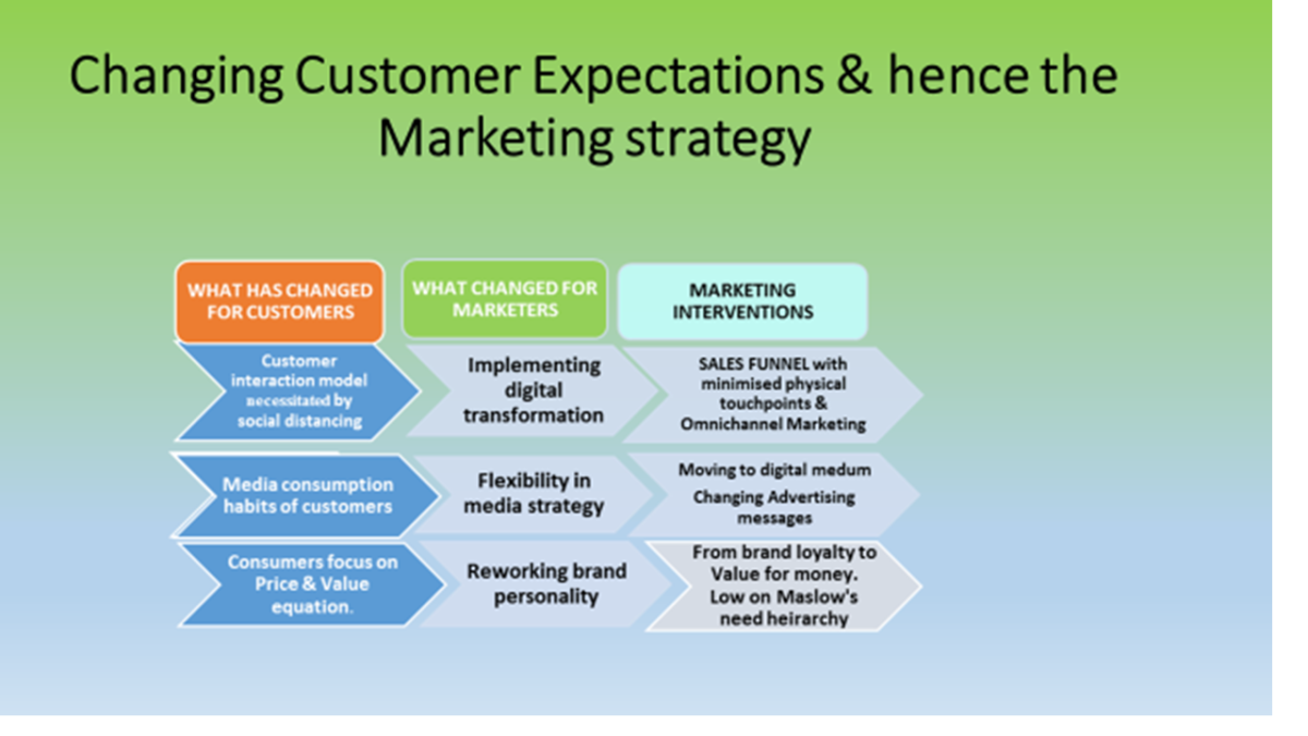 Changing Marketing Paradigm With Changing Customer Expectations