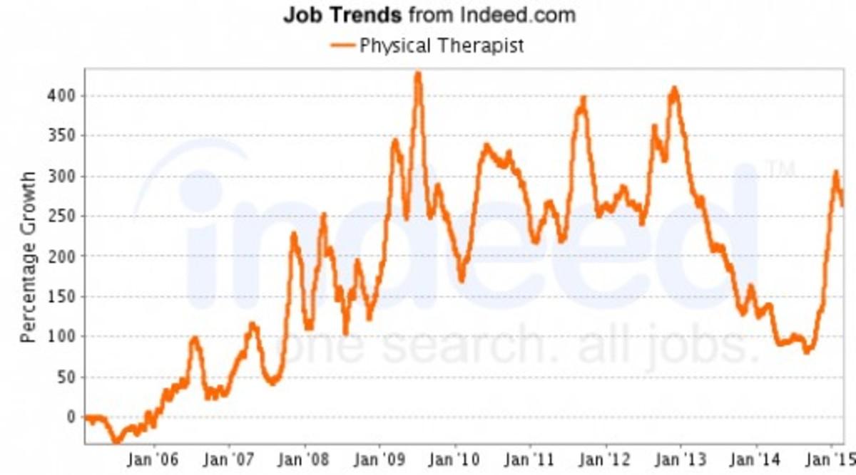 A new job surge began January 2015.