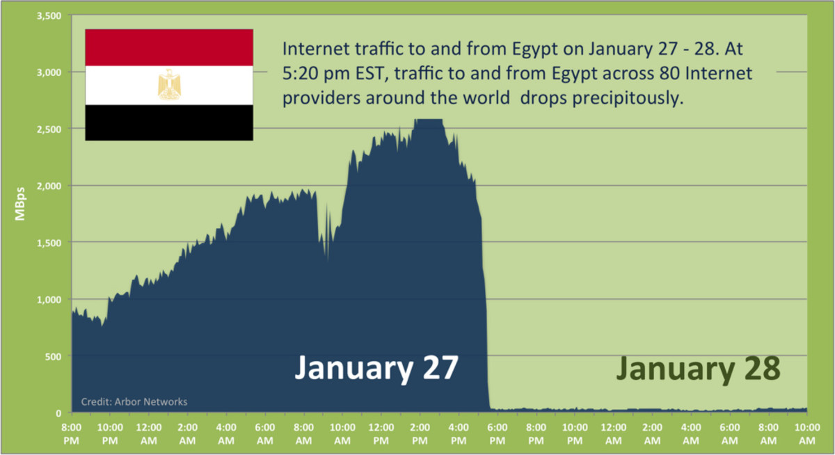 ollowing a week of growing protests and periodic telecommunication disruption, Egypt suddenly lost all Internet connectivity at approximately 5:20pm EST Thursday. The below graph shows traffic to and from Egypt based on ATLAS data from 80 providers a