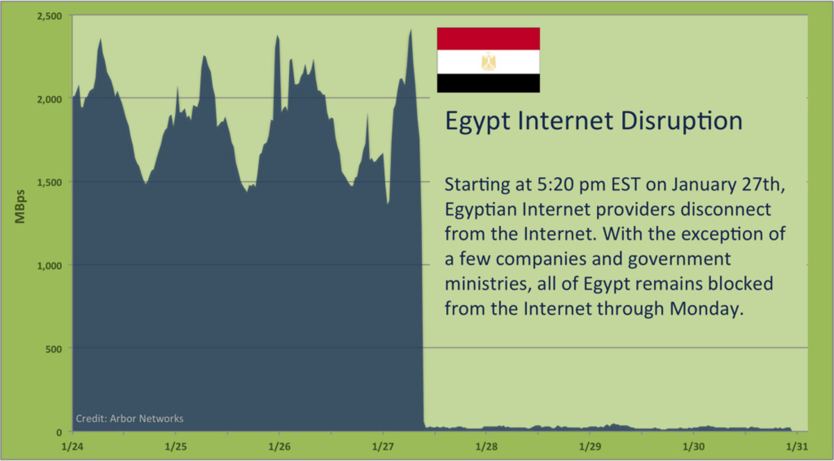 Normally, Egypt enjoys one of the largest and most robust Internet infrastructures in Africa with a dozen major providers, more than 30% consumer penetration, and multiple high-speed paths to Europe and the rest of the world. Egypt also serves as a m
