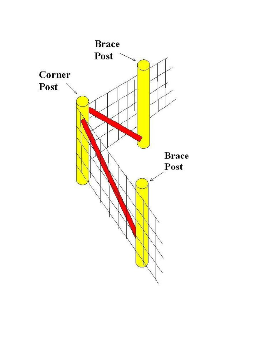How To Layout And Install A Woven Wire Fence Hubpages