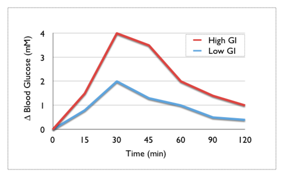 Glycemic Index and Glycemic Load - How Does Food Affect Blood Sugar (Glucose) Levels and the After Eating Changes