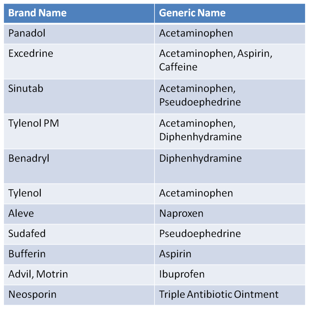 Generic Costs vs Brand Names
