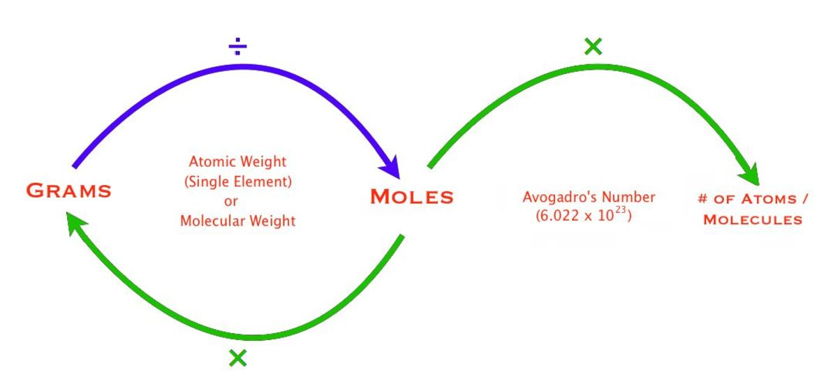 how to find number of moles from grams