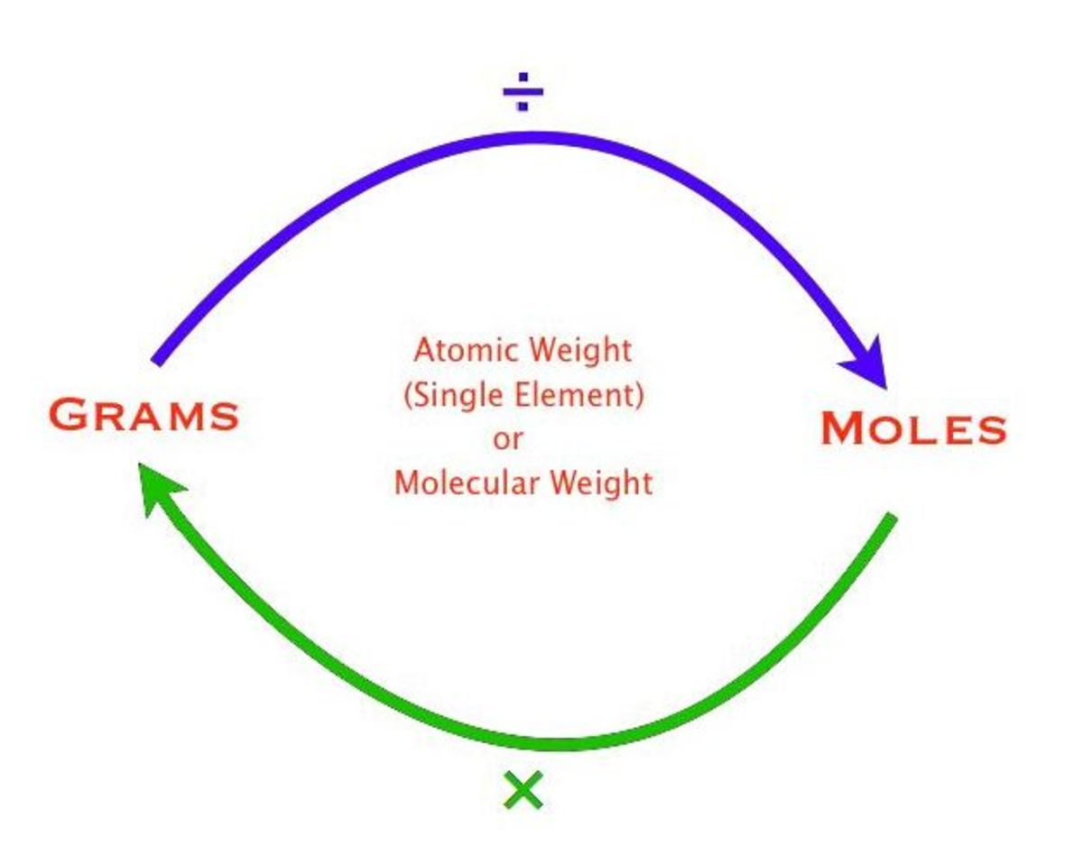 the-mole-road-from-grams-to-moles-and-back-again