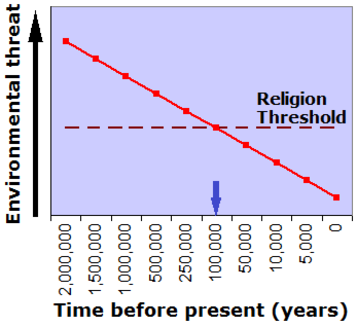 As threat from the environment decreased, humanity was able to safely allocate time to spiritual matters 100,000 years ago.