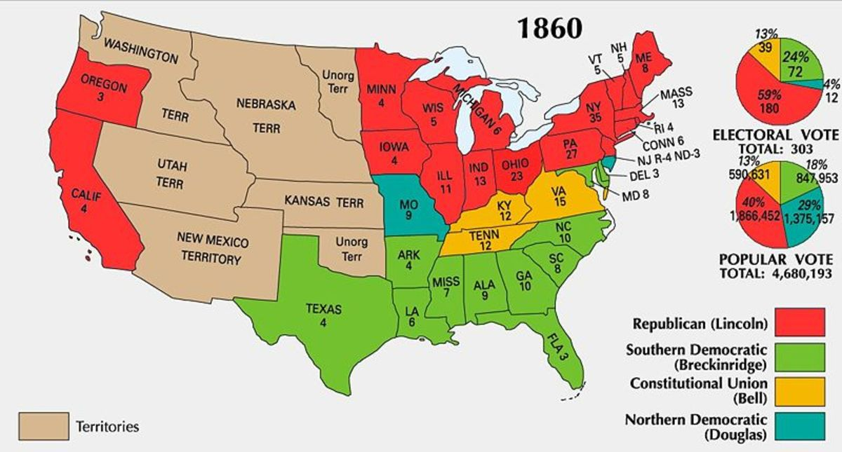 Population disparity meant political power was greater in the North than the South.