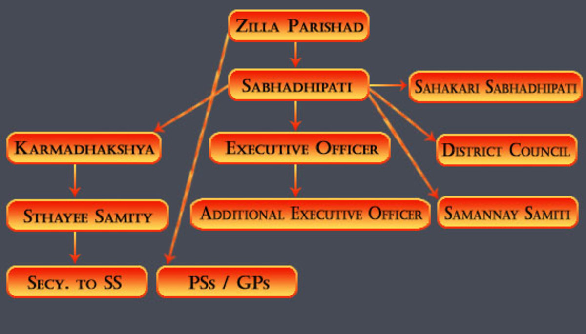 Zilla Parishad(District Council)-A District Level Self Government In India