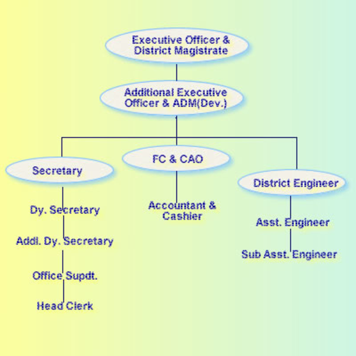 This is the official structure for the staff appointed by Government that woks simultaneously keeping hands with the public employees lead by the President to bring forth the development in Rural area.