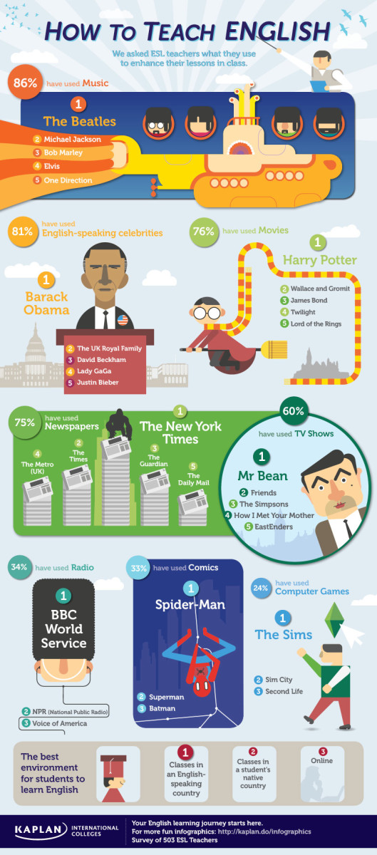Learning English as a Second Language: ESL Teachers use the Beatles, Obama, and More
