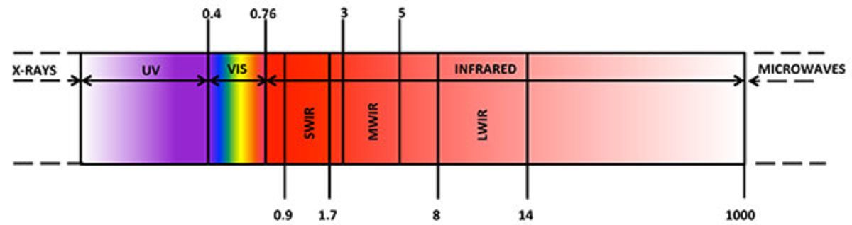 Different regions of the Infrared