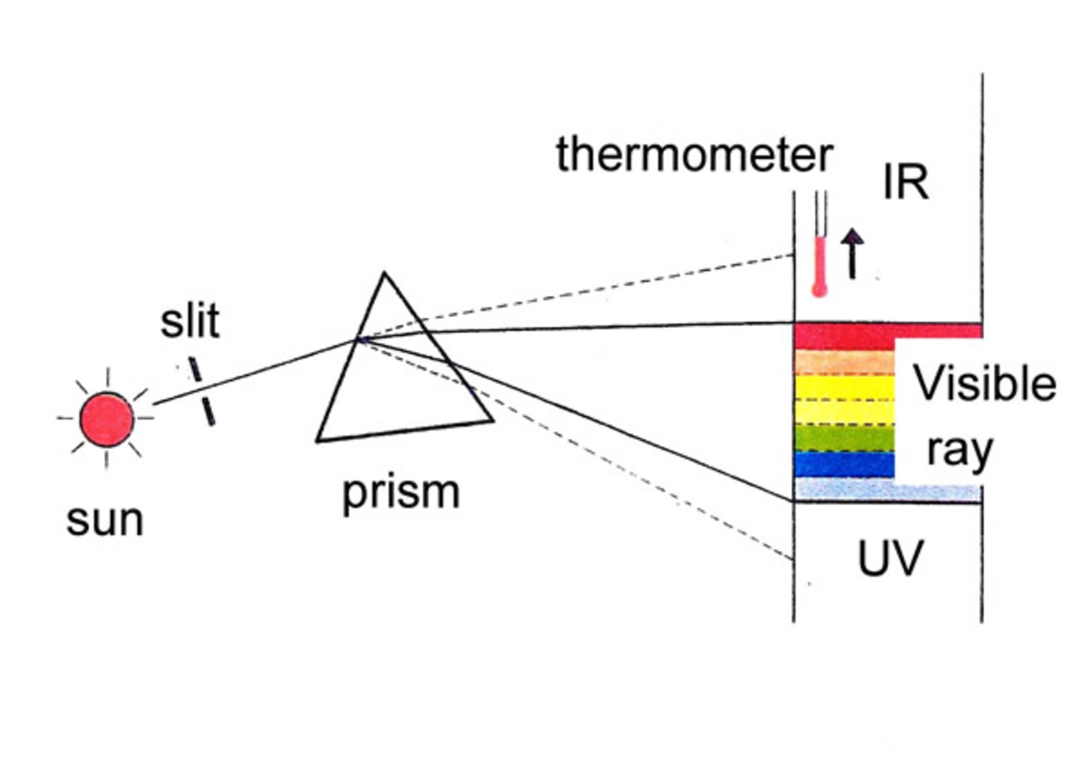 Set up to detect infrared radiation