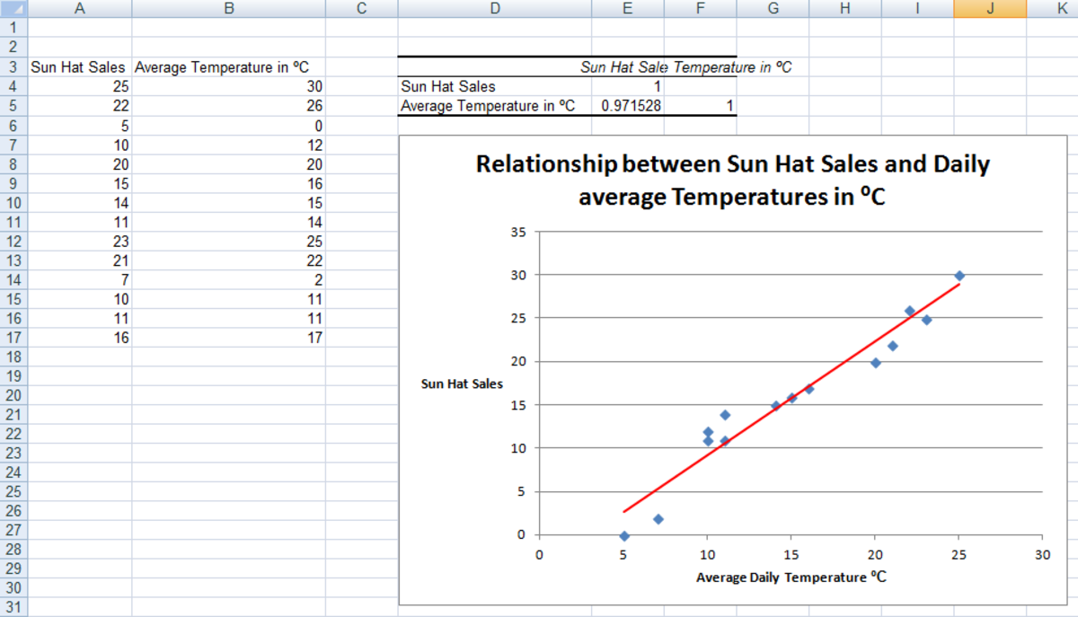 Example of a Correlation created using the Analysis ToolPak in Excel 2007 and Excel 2010.