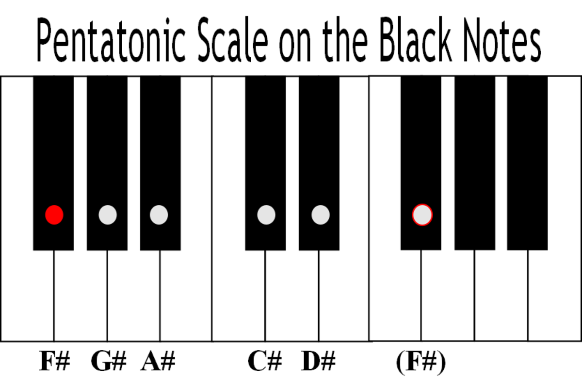 An example of a black-note pentatonic scale