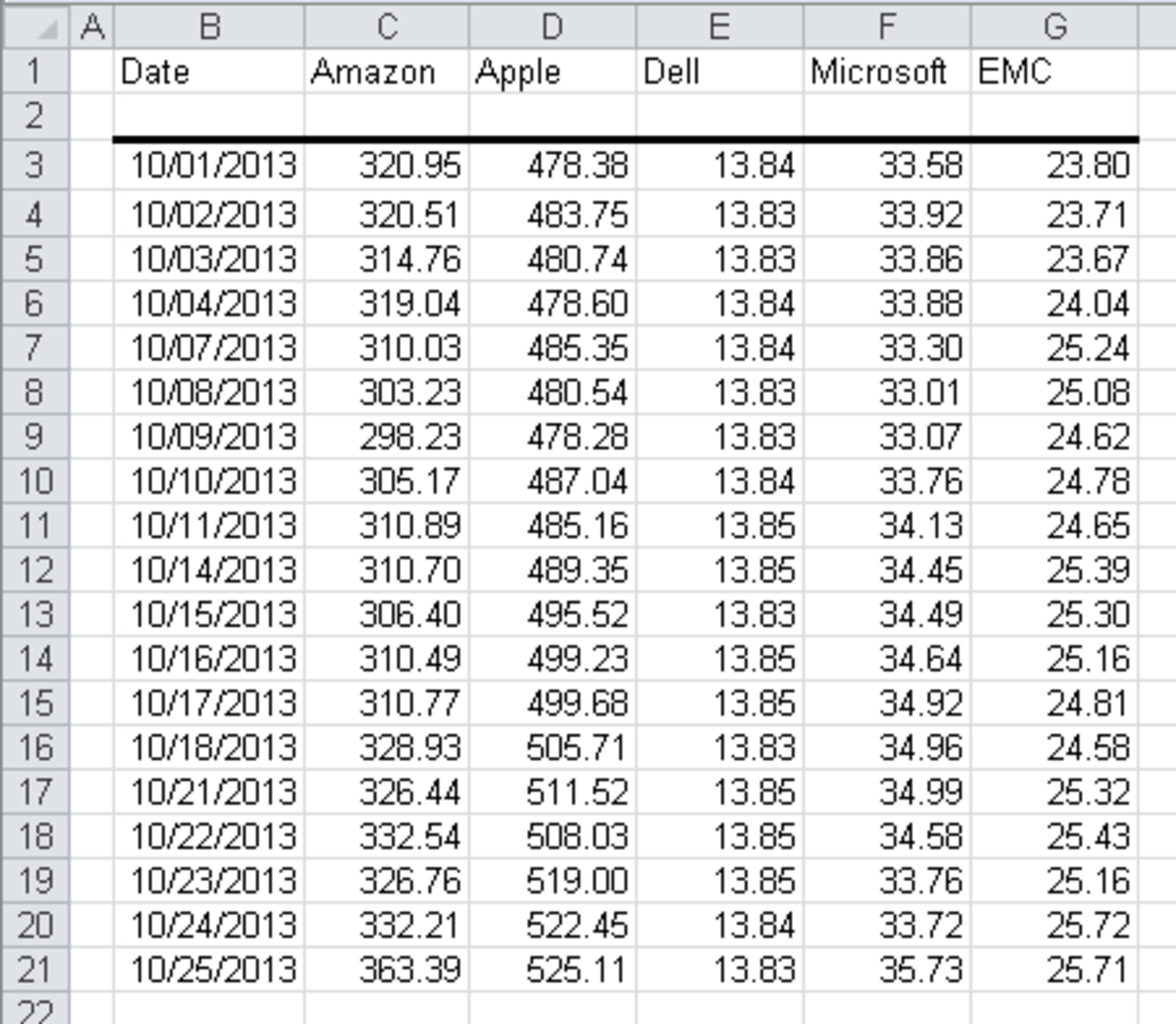 Raw data in Excel 2010 showing the Daily Close value for each of our stocks, ready to be represented in a series of Sparklines.