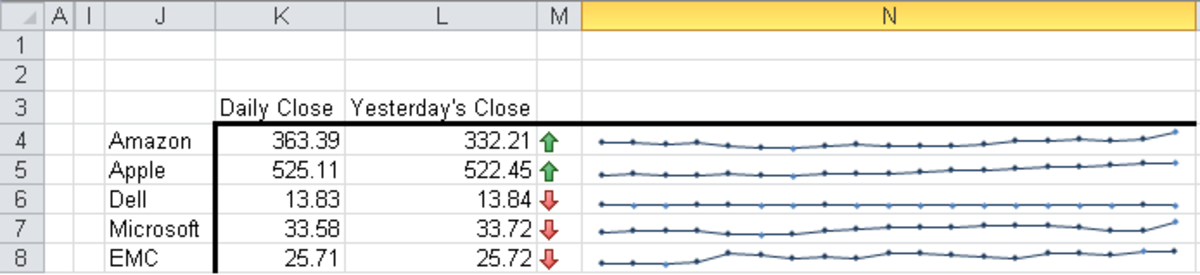 Sparklines expanded to show individual Markers in Excel 2010.