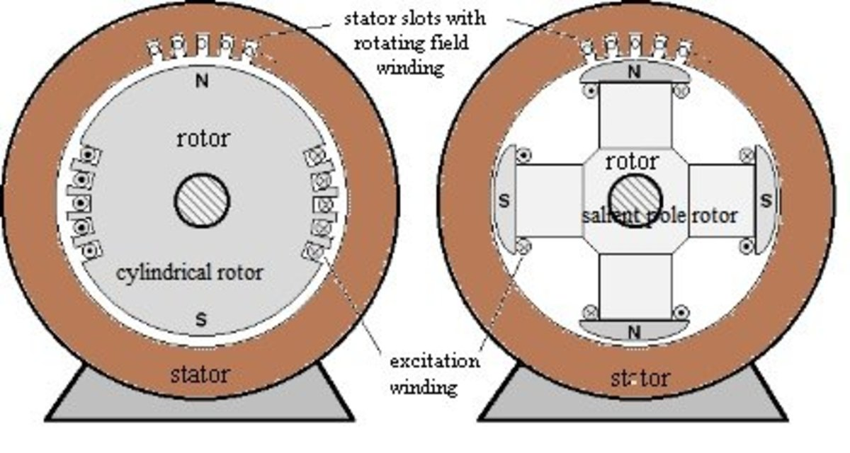 Synchronous motors are well known for their constant speed operation and are widely used in industries.