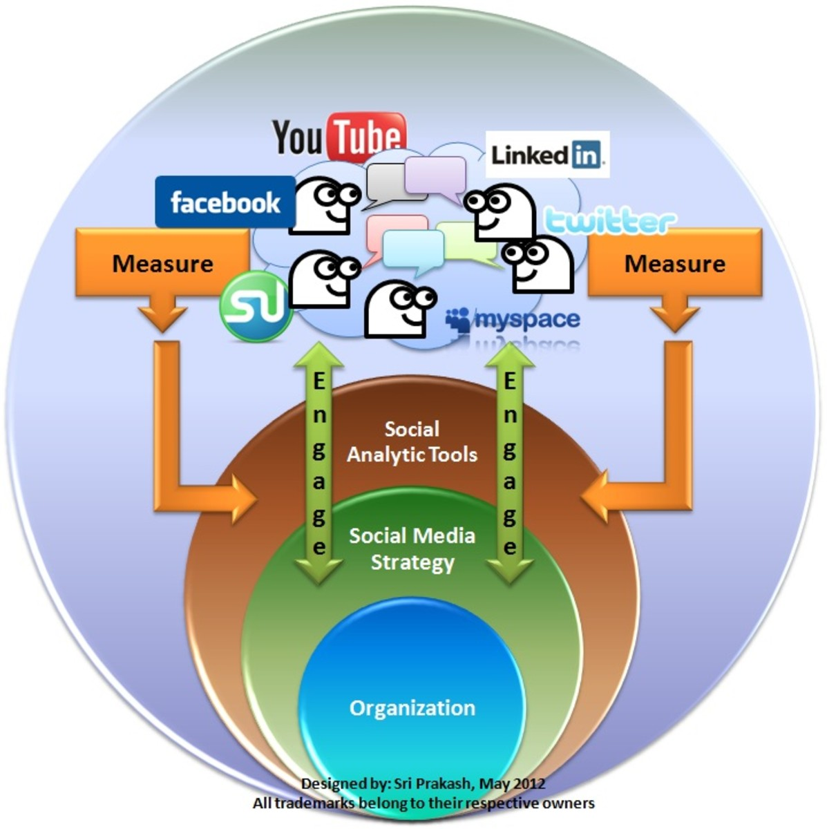 Content marketing and web analytics