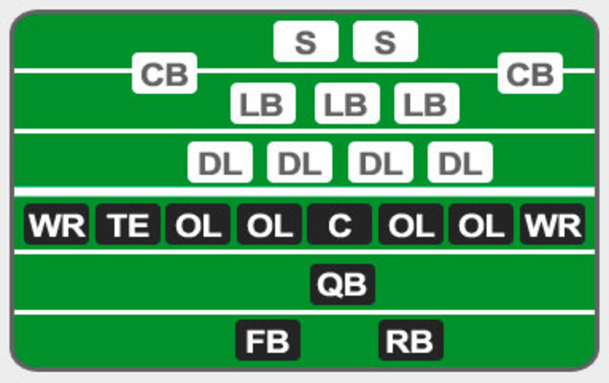 Here a position chart so you can simplify it a little bit. There should be 11 players on each side of the field.