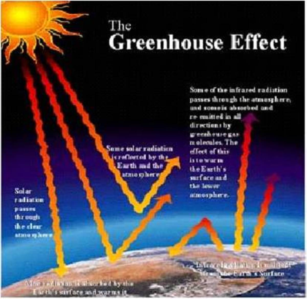 Refers to the phenomenon where certain gases in the lower atmosphere absorb the heat radiated by the earth, thereby preventing the heat from escaping to outer space.