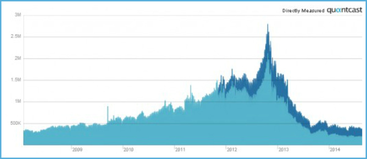 Squidoo.com Traffic Graph – 2008 - 2014