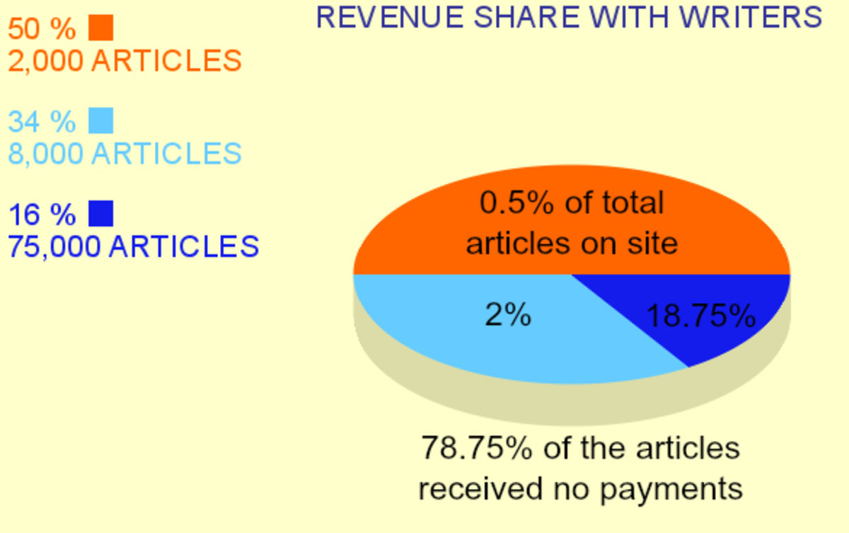 Squidoo Revenue Share with Content Writers from Google Ads Income