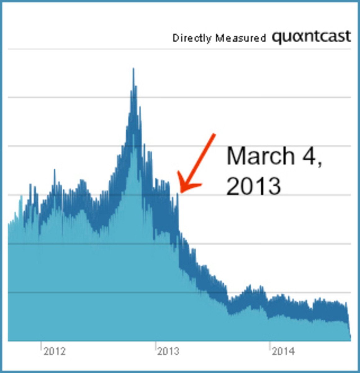 Squidoo.com Traffic Graph