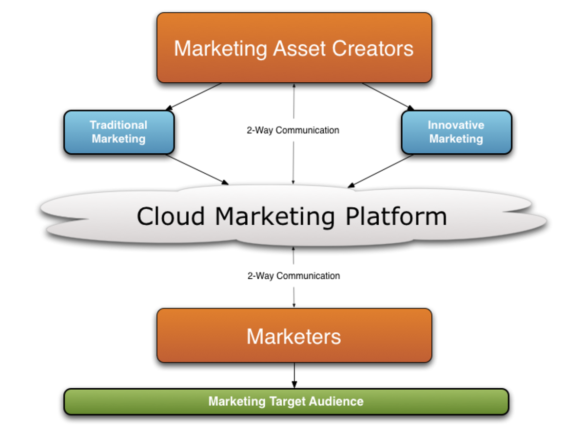 Innovative or digital marketing techniques always guarantee a higher return on investment due effective marketing optimization strategies that target the audience