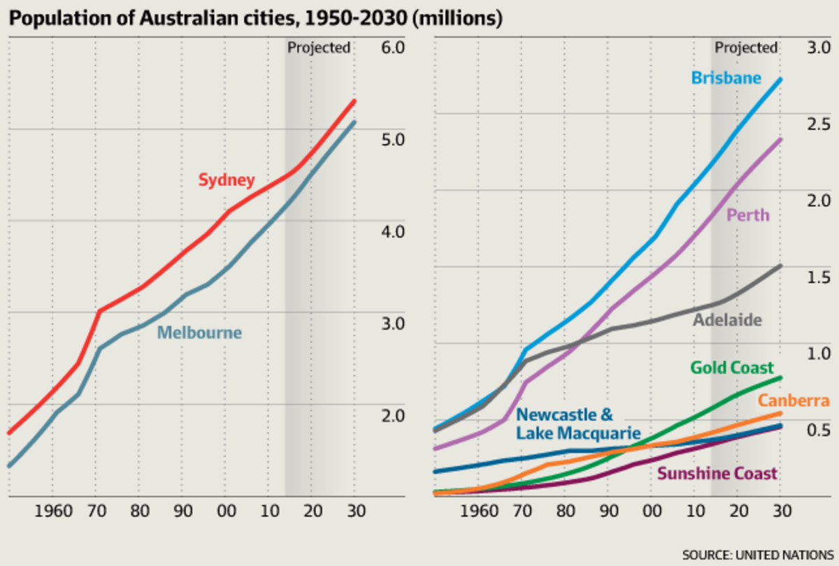 An image of the population growth that is expected in the major cities and centres throughout Australia.