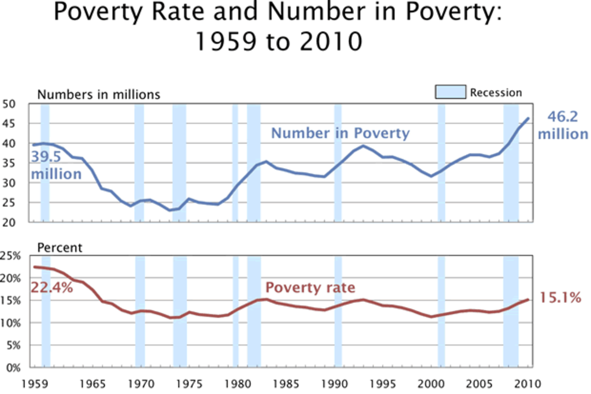 Graph of poverty in the USA