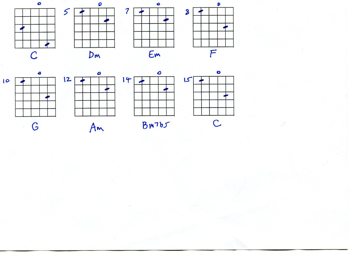 Guitar Chords, Joni and Beatles Styles