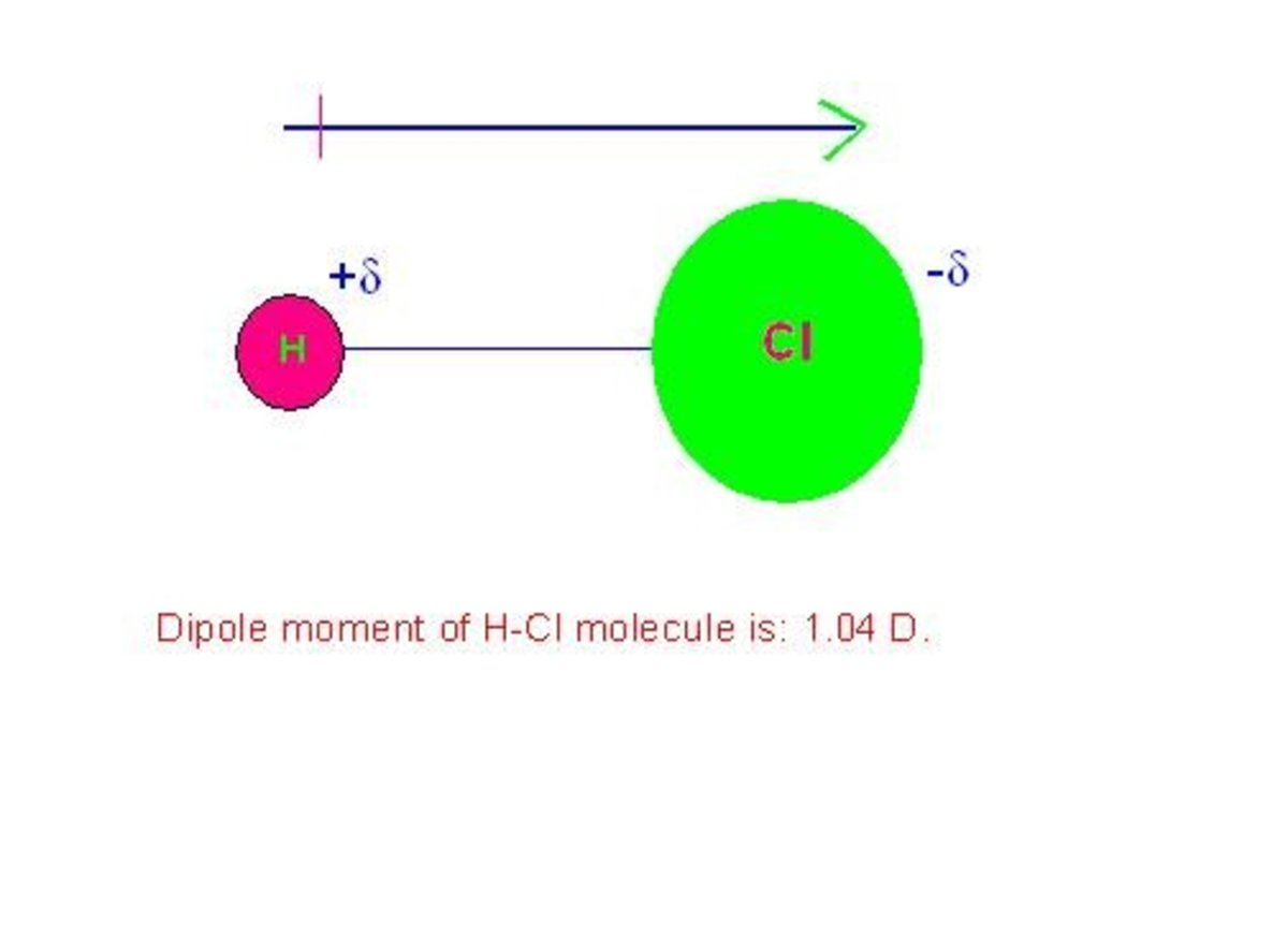 "Lucid Understanding Of, ""Dipole Moment Of A Molecule"":"