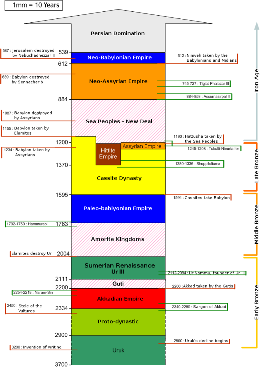 This gives a general timeline of Mesopotamian History, which includes the various Assyrian and Babylonian Empires.