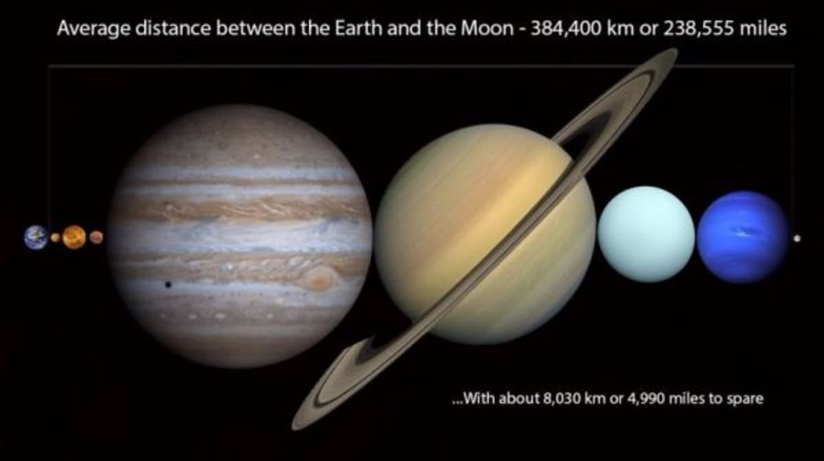 Fit All of The Planets