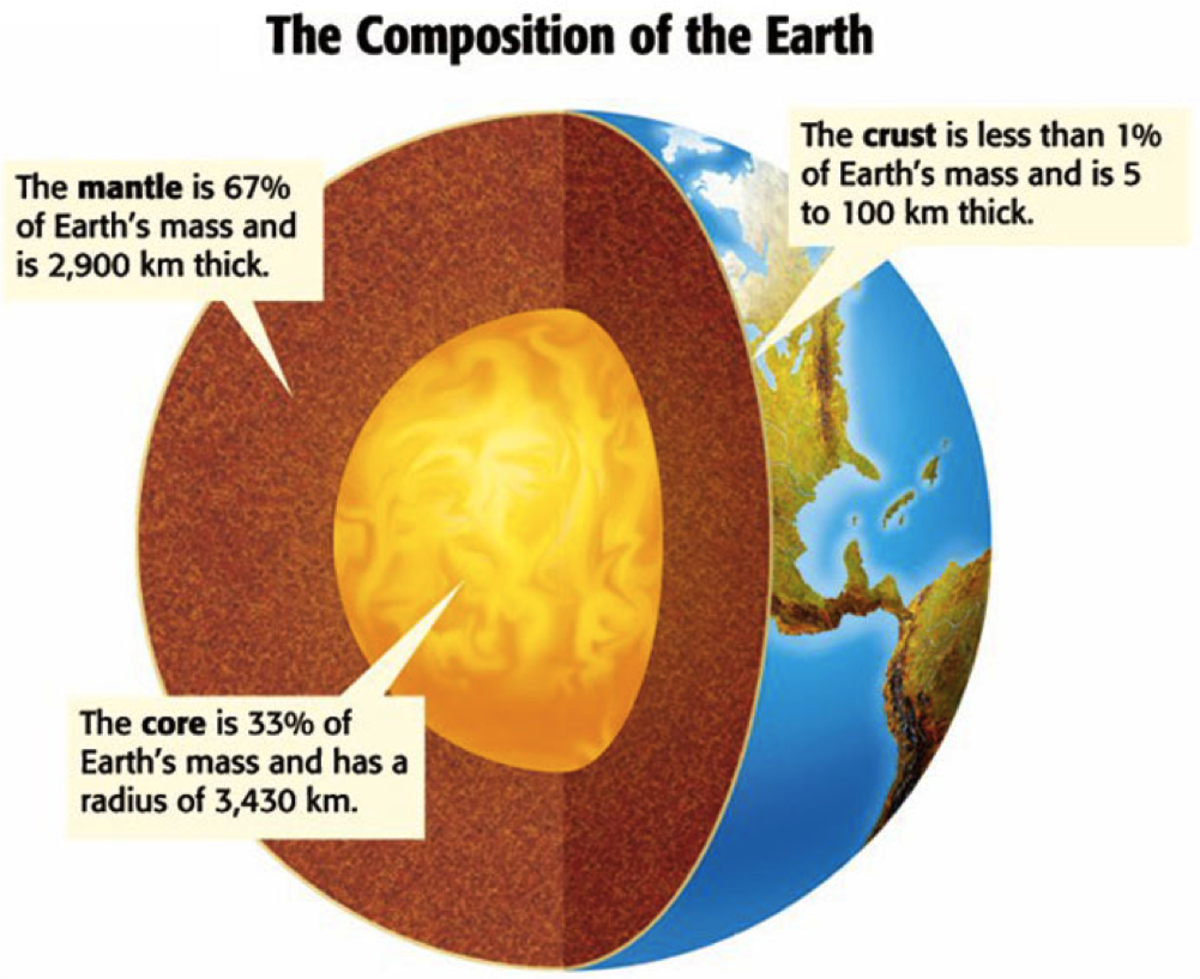 taking-a-closer-look-at-the-earths-three-divisions
