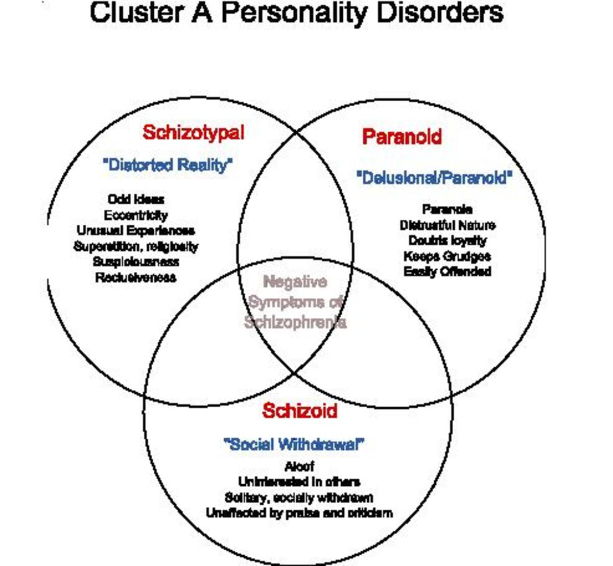 from page on the personality disorder (when compared to other personality disorders)
