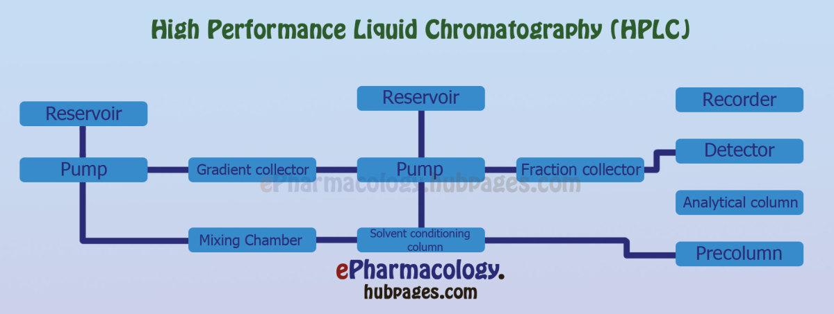 High Performance Liquid Chromatography (HPL)