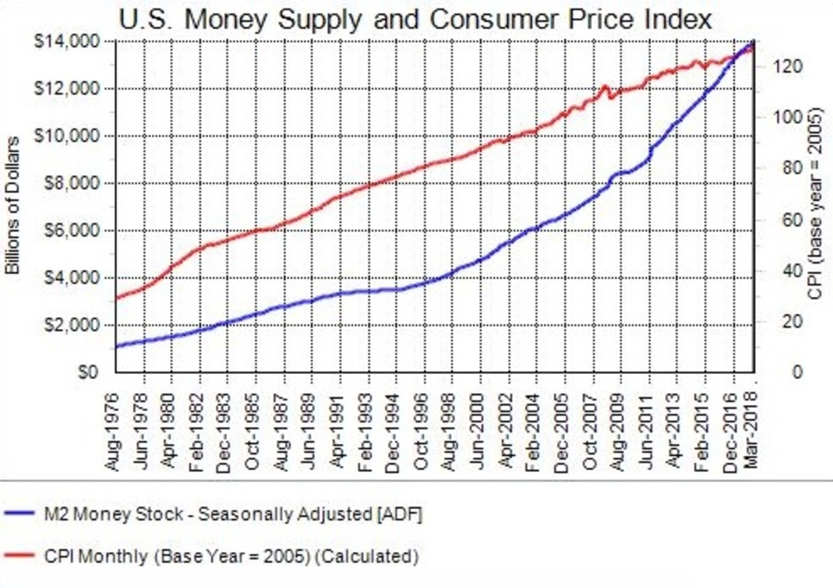 The United States money supply has increased dramatically thus debasing the existing currency.