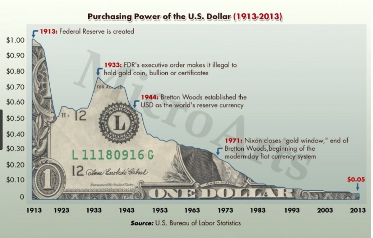 The dollar has steadily been devalued since the Federal Reserve's Creation in 1913.