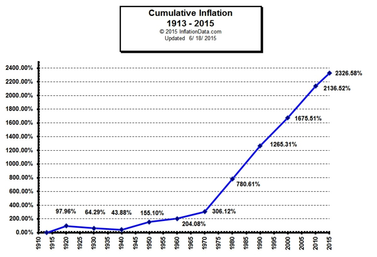 The chart shows how much the value of the Dollar has gone down since 1913 - the year the Federal Reserve was created.