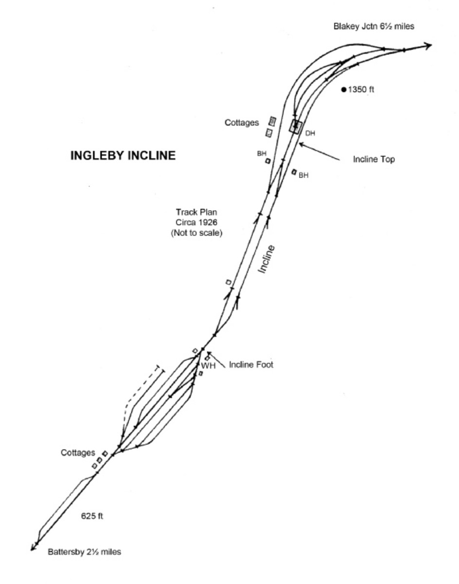 The Ingleby Incline linked the ironstone mines at East and West Rosedale to Ingleby Jct, later Battersby for forwarding to the works on the River Tees via Great Ayton and Nunthorpe Jct
