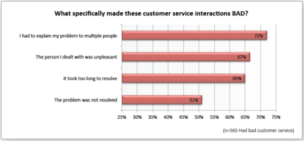customer service nvq unit 1 27 edi level 3 nvq in customer service unit 8 element 81 element 82 know the rules to follow when developing customer service develop customer service following .