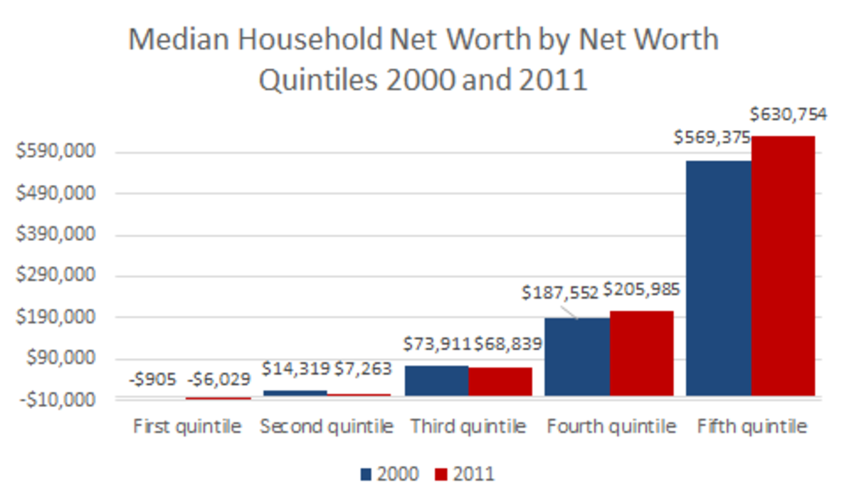Dollar figures in 2011 constant dollars.   Median net worth statistics within quintiles of the net worth distribution are at the 10th, 30th, 50th, 70th, and 90th percentiles.