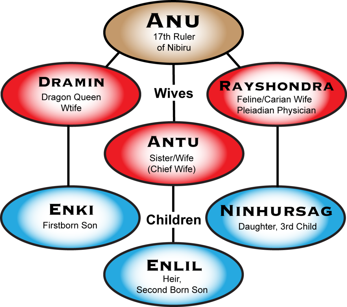 The Royal Family line of Anunnaki during their occupation of Earth and right to succession lead to many wars, that were fought mostly by humans, for their gods.
